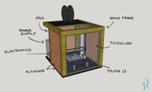 Labeled design of 3D printer enclosure
